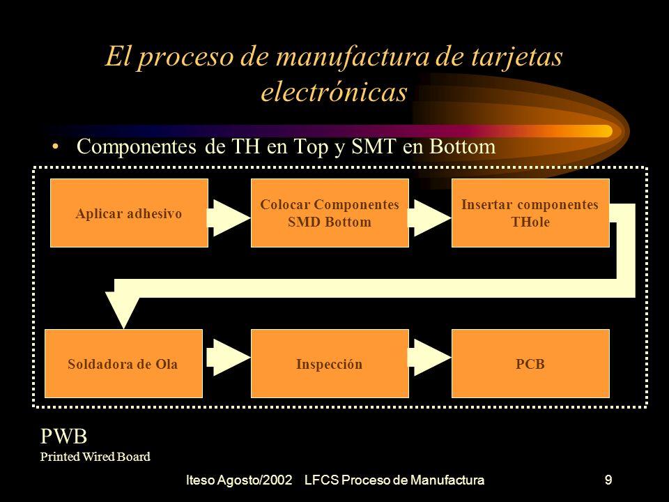 Iteso Agosto/2002 LFCS Proceso de Manufactura10 El proceso de manufactura de tarjetas electrónicas Componentes de TH en Top y SMT en Top y Bottom Aplicar soldadura en pasta Colocar Componentes SMD TOP Horno de Reflujo PWB Printed Wired Board Insertar componentes TH Aplicar Adhesivo Colocar Componentes SMD Bottom Soldadora de Ola Inspección PCB