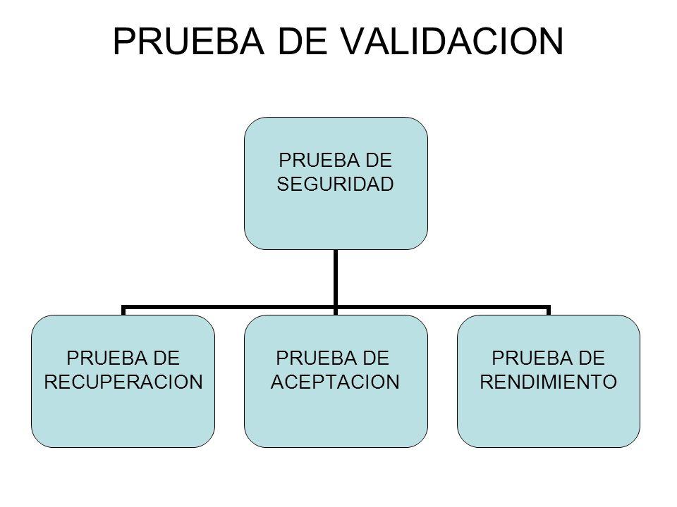 PRUEBA DE VALIDACION PRUEBA DE SEGURIDAD PRUEBA DE RECUPERACION PRUEBA DE ACEPTACION PRUEBA DE RENDIMIENTO