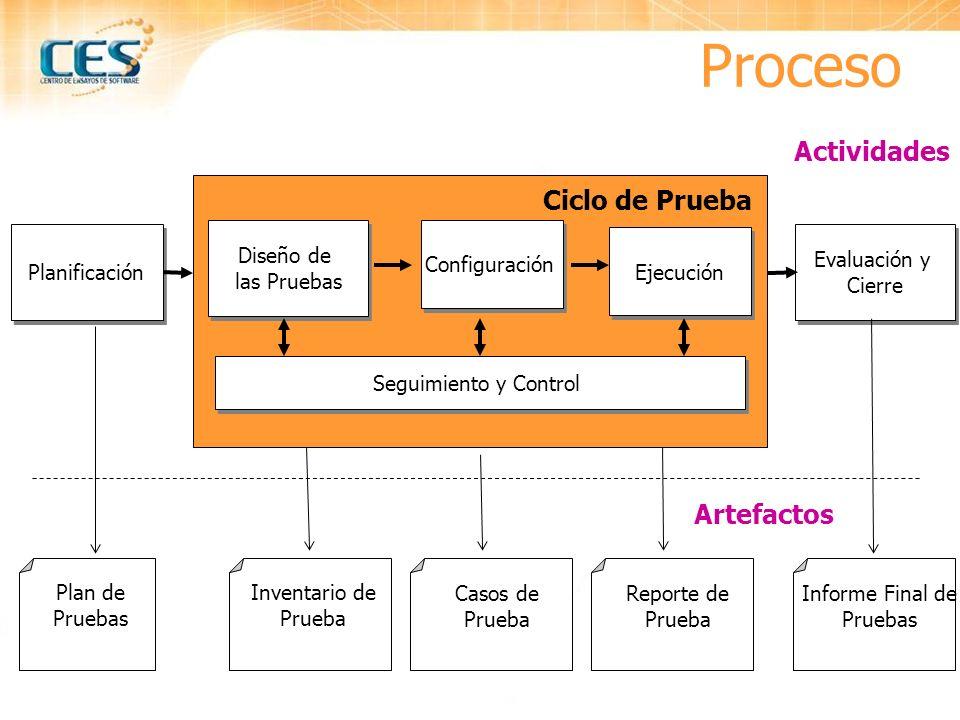 Proceso Planificación Diseño de las Pruebas Diseño de las Pruebas Configuración Evaluación y Cierre Evaluación y Cierre Plan de Pruebas Actividades Ca