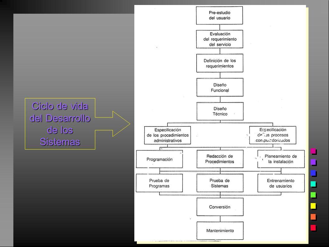 Ciclo de vida del Desarrollo de los Sistemas