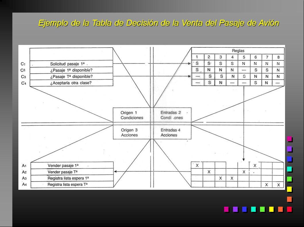 Ejemplo de la Tabla de Decisión de la Venta del Pasaje de Avión