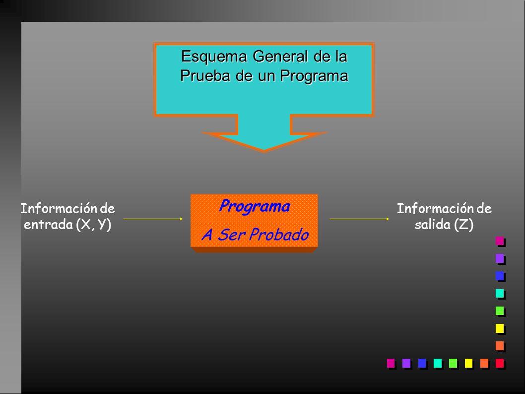 Esquema General de la Prueba de un Programa Programa A Ser Probado Información de entrada (X, Y) Información de salida (Z)