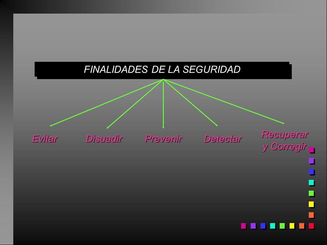 FINALIDADES DE LA SEGURIDAD EvitarDisuadirPrevenirDetectar Recuperar y Corregir