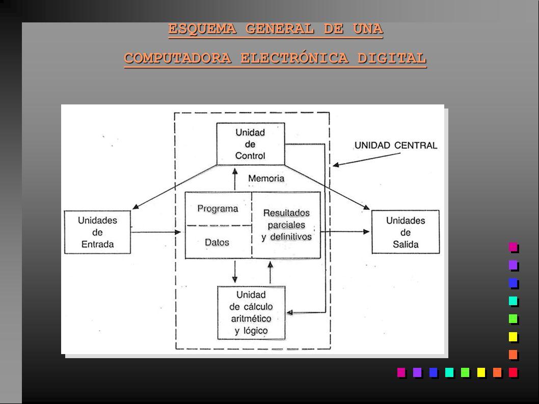 ESQUEMA GENERAL DE UNA COMPUTADORA ELECTRÓNICA DIGITAL