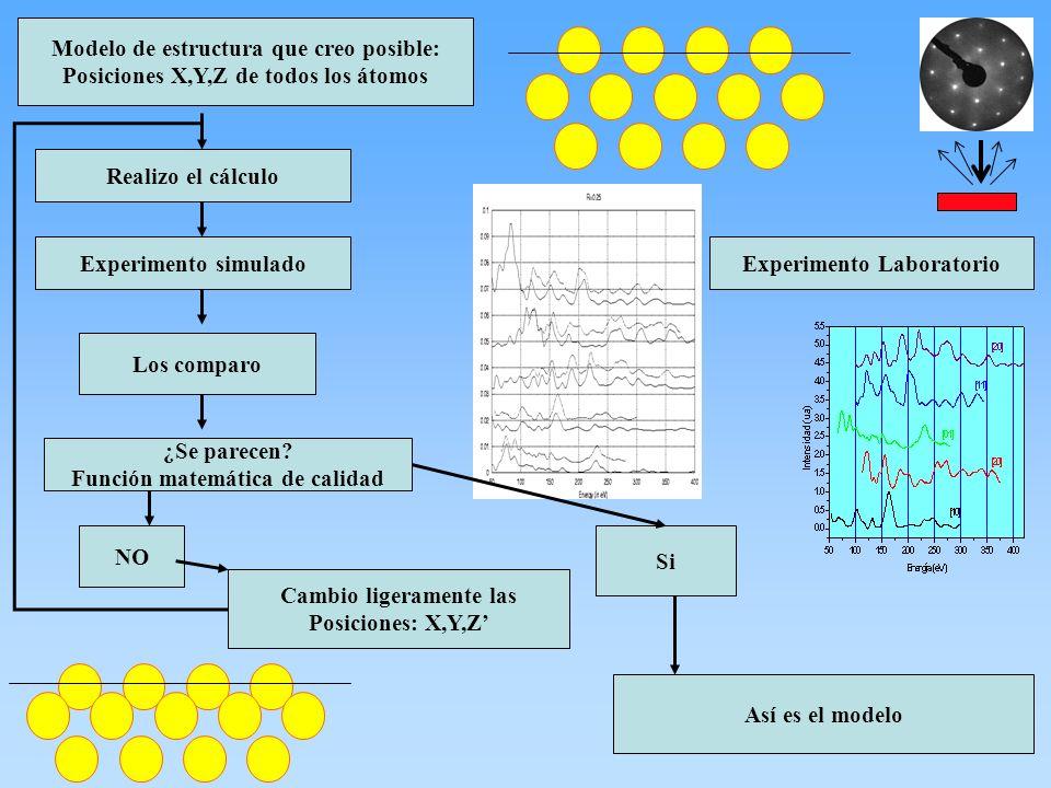 Modelo de estructura que creo posible: Posiciones X,Y,Z de todos los átomos Realizo el cálculo Experimento simulado Los comparo ¿Se parecen? Función m
