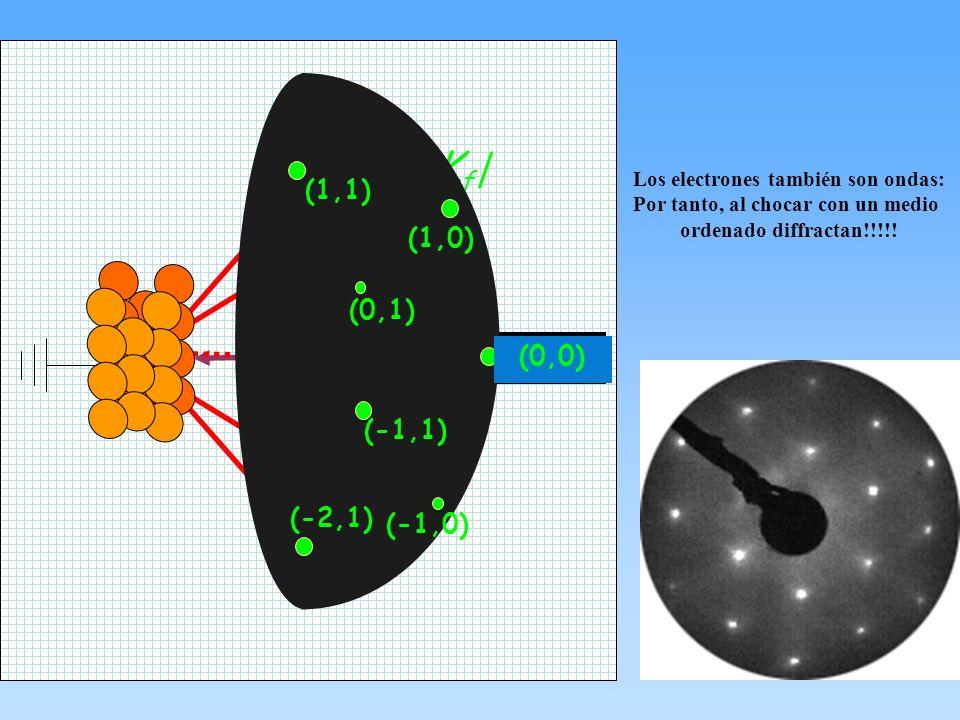 Cañon e - KiKi  K f   g (0,0) (1,0) (-1,0) (-1,1) (0,1) (1,1) (-2,1) Los electrones también son ondas: Por tanto, al chocar con un medio ordenado diff