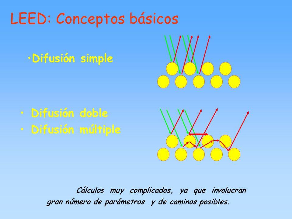 LEED: Conceptos básicos Cálculos muy complicados, ya que involucran gran número de parámetros y de caminos posibles. Difusión doble Difusión múltiple