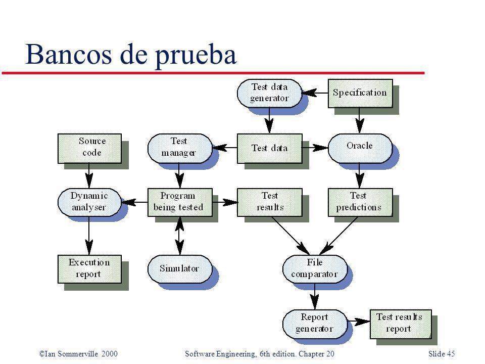 ©Ian Sommerville 2000 Software Engineering, 6th edition. Chapter 20Slide 45 Bancos de prueba