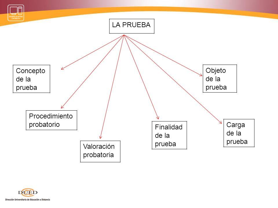 Fuente de pruebaMedio probatorio o de prueba Prueba Fuera y anterior al proceso.