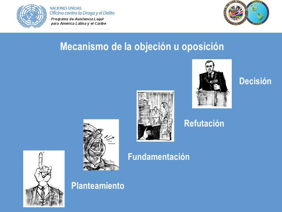 Mecanismo de la objeción u oposición Refutación Planteamiento Fundamentación Decisión