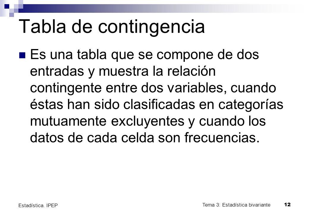 Tabla de contingencia Es una tabla que se compone de dos entradas y muestra la relación contingente entre dos variables, cuando éstas han sido clasificadas en categorías mutuamente excluyentes y cuando los datos de cada celda son frecuencias.