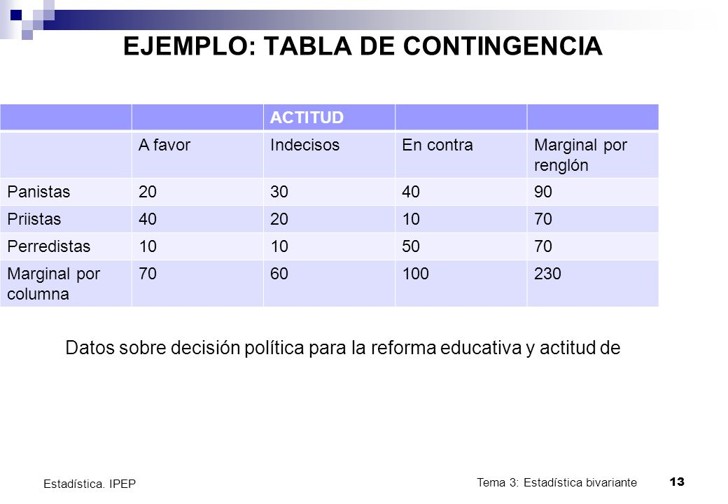 Datos sobre decisión política para la reforma educativa y actitud de Tema 3: Estadística bivariante13 Estadística.