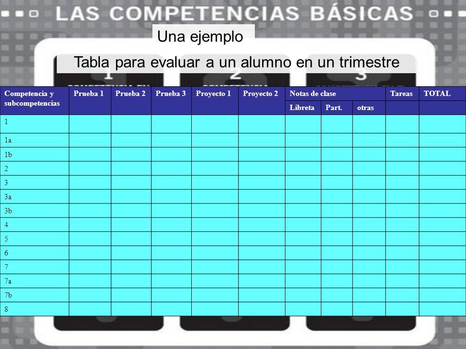 Una ejemplo Competencia y subcompetencias Prueba 1Prueba 2Prueba 3Proyecto 1Proyecto 2Notas de claseTareasTOTAL LibretaPart.otras 1 1a 1b 2 3 3a 3b 4