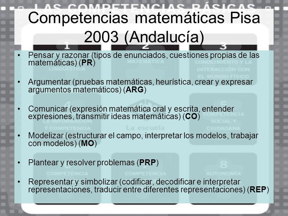 Competencias matemáticas Pisa 2003 (Andalucía) Pensar y razonar (tipos de enunciados, cuestiones propias de las matemáticas) (PR) Argumentar (pruebas