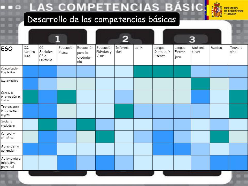 ESO CC. Natura- leza CC. Sociales, Gª e Historia Educación Física Educación para la Ciudada- nía Educación Plástica y Visual Informá- tica LatínLengua