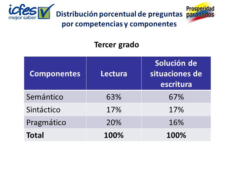 Distribución porcentual de preguntas por competencias y componentes ComponentesLectura Solución de situaciones de escritura Semántico63%67% Sintáctico17% Pragmático20%16% Total100% Tercer grado
