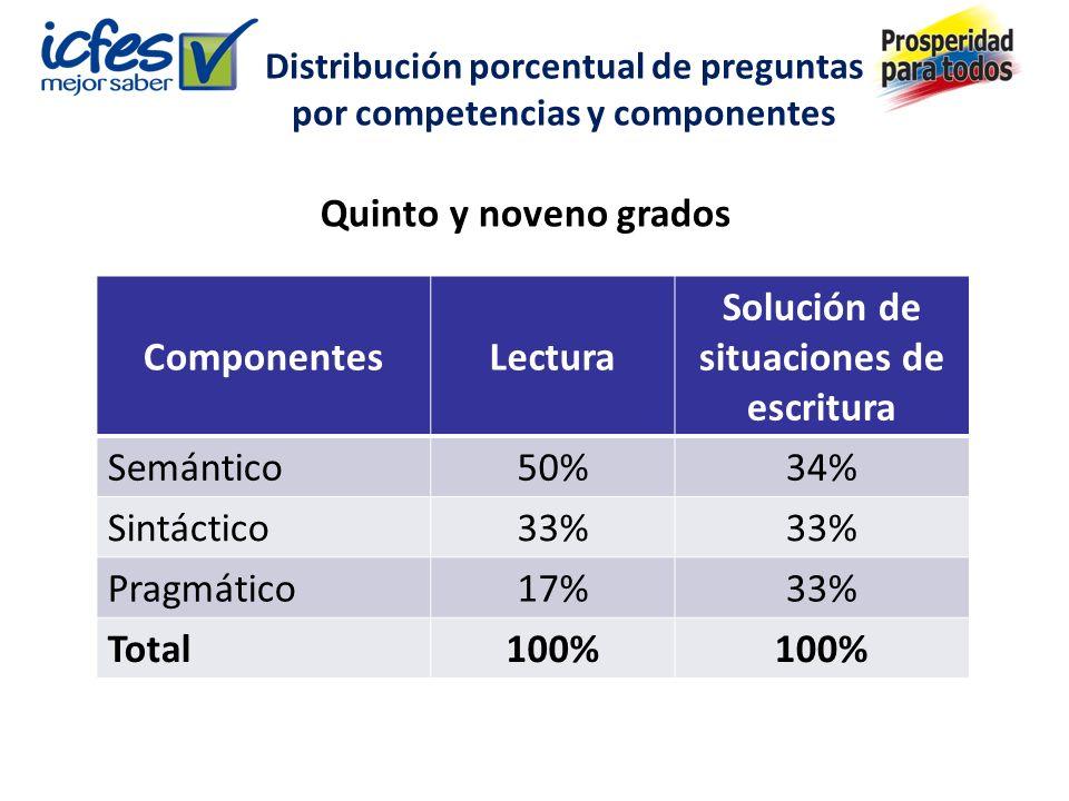 Distribución porcentual de preguntas por competencias y componentes ComponentesLectura Solución de situaciones de escritura Semántico50%34% Sintáctico33% Pragmático17%33% Total100% Quinto y noveno grados