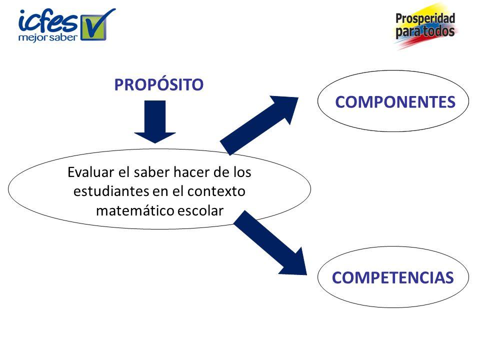 PROPÓSITO Evaluar el saber hacer de los estudiantes en el contexto matemático escolar COMPONENTES COMPETENCIAS COMPONENTES