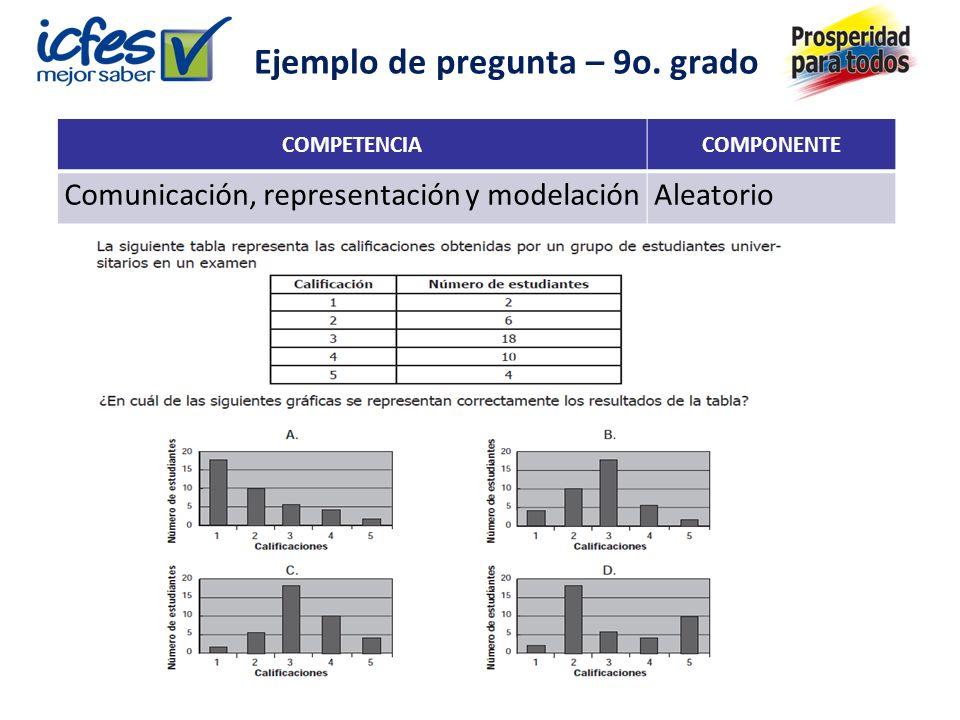 COMPETENCIACOMPONENTE Comunicación, representación y modelaciónAleatorio Ejemplo de pregunta – 9o.