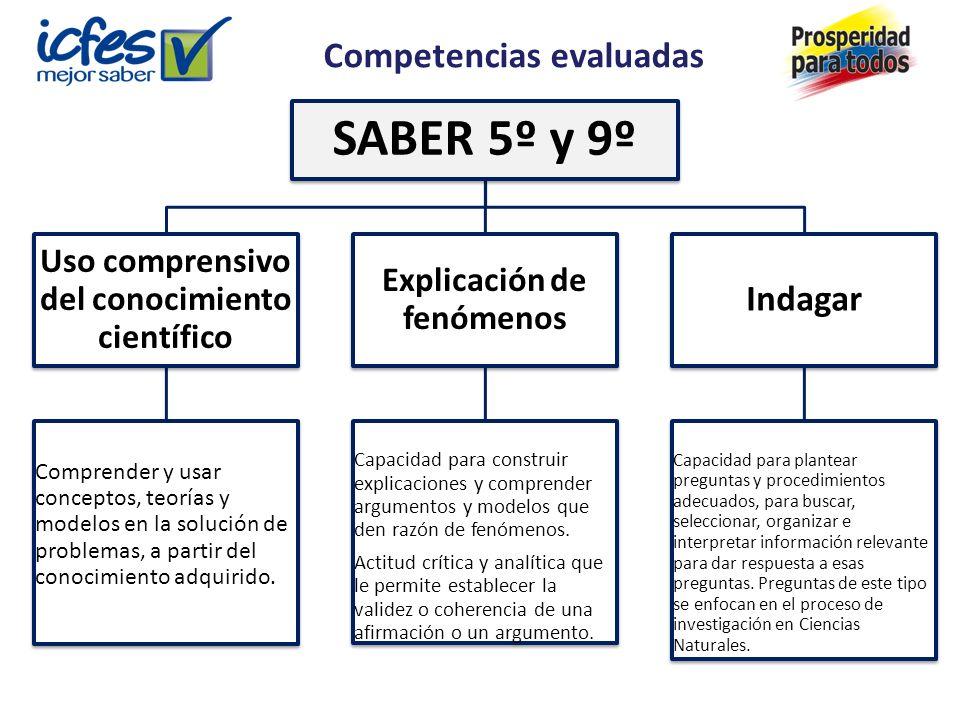 SABER 5º y 9º Uso comprensivo del conocimiento científico Comprender y usar conceptos, teorías y modelos en la solución de problemas, a partir del conocimiento adquirido.