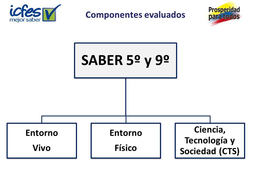 SABER 5º y 9º Entorno Vivo Entorno Físico Ciencia, Tecnología y Sociedad (CTS) Componentes evaluados