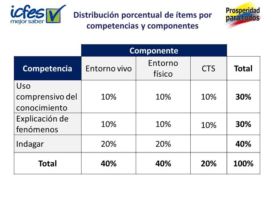 Componente CompetenciaEntorno vivo Entorno físico CTSTotal Uso comprensivo del conocimiento 10% 30% Explicación de fenómenos 10% 30% Indagar20% 40% Total40% 20%100% Distribución porcentual de ítems por competencias y componentes