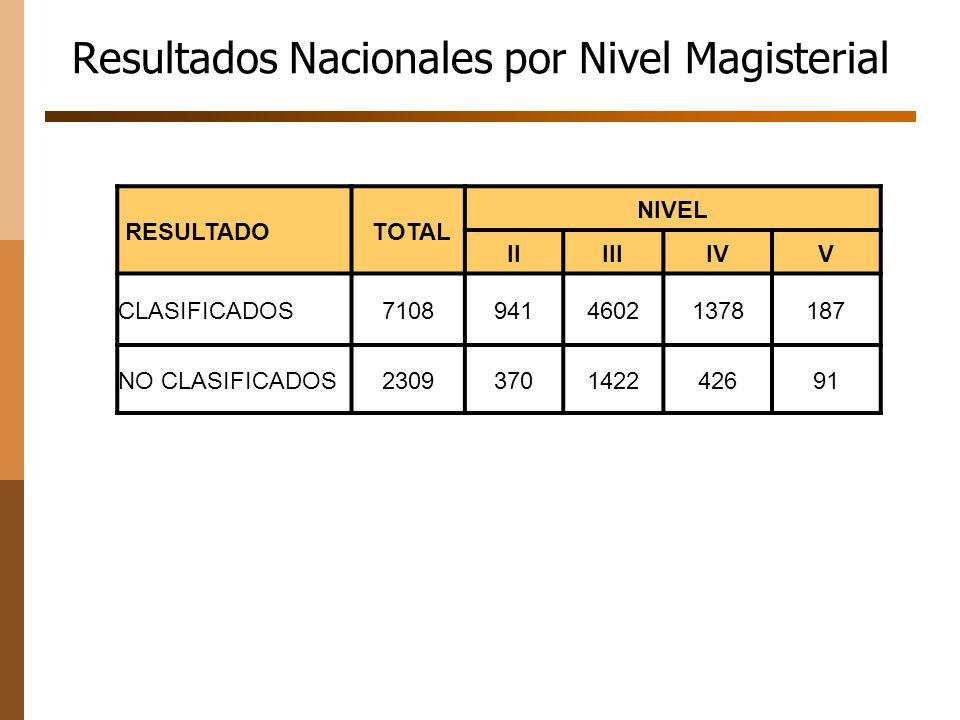 Resultados Nacionales por Nivel Magisterial RESULTADO TOTAL NIVEL IIIIIIVV CLASIFICADOS710894146021378187 NO CLASIFICADOS2309370142242691