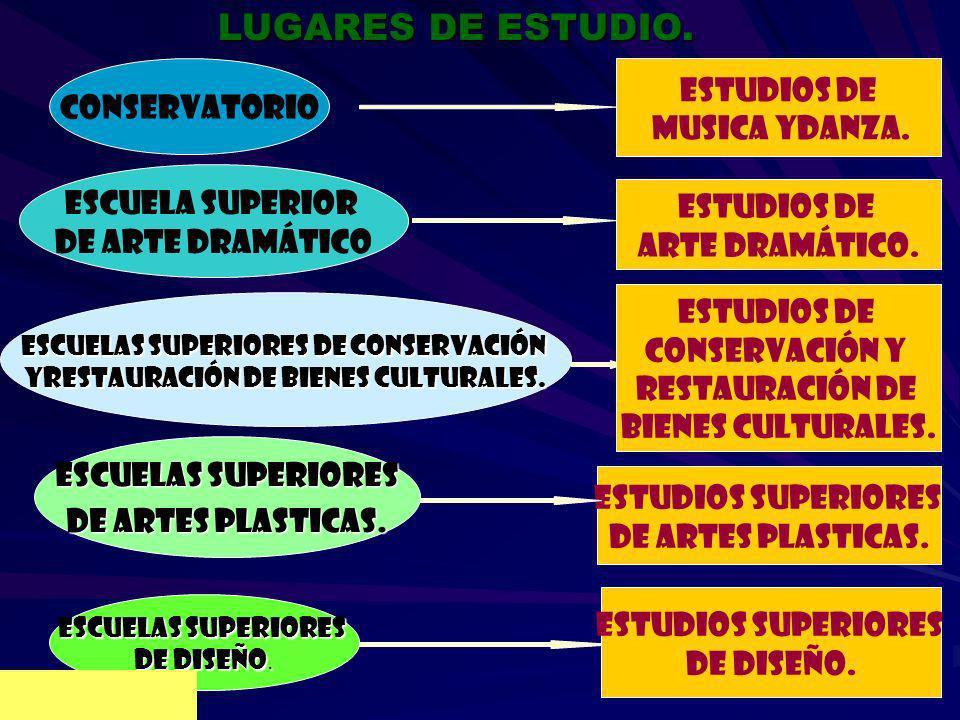 LUGARES DE ESTUDIO. ESTUDIOS SUPERIORES DE ARTES PLASTICAS. ESTUDIOS DE ARTE DRAMÁTICO. CONSERVATORIO ESTUDIOS DE CONSERVACIÓN Y RESTAURACIÓN DE BIENE