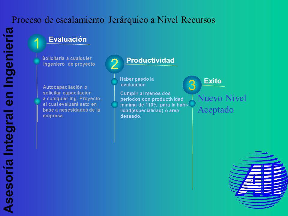 Asesoría Integral en Ingeniería Evaluación Productividad 1 Exito Solicitarla a cualquier Ingeniero de proyecto Autocapacitación o solicitar capacitación a cualquier Ing.