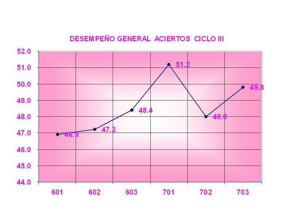 DESEMPEÑO GENERAL POR CURSO