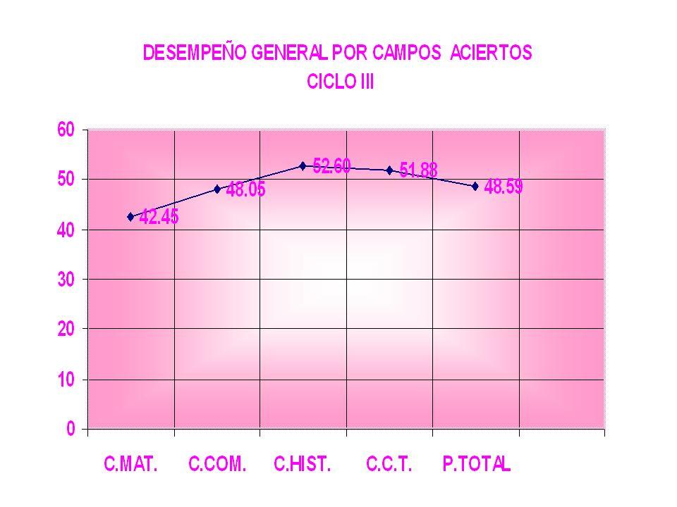 DESEMPEÑO GENERAL POR CAMPOS Y CICLOS