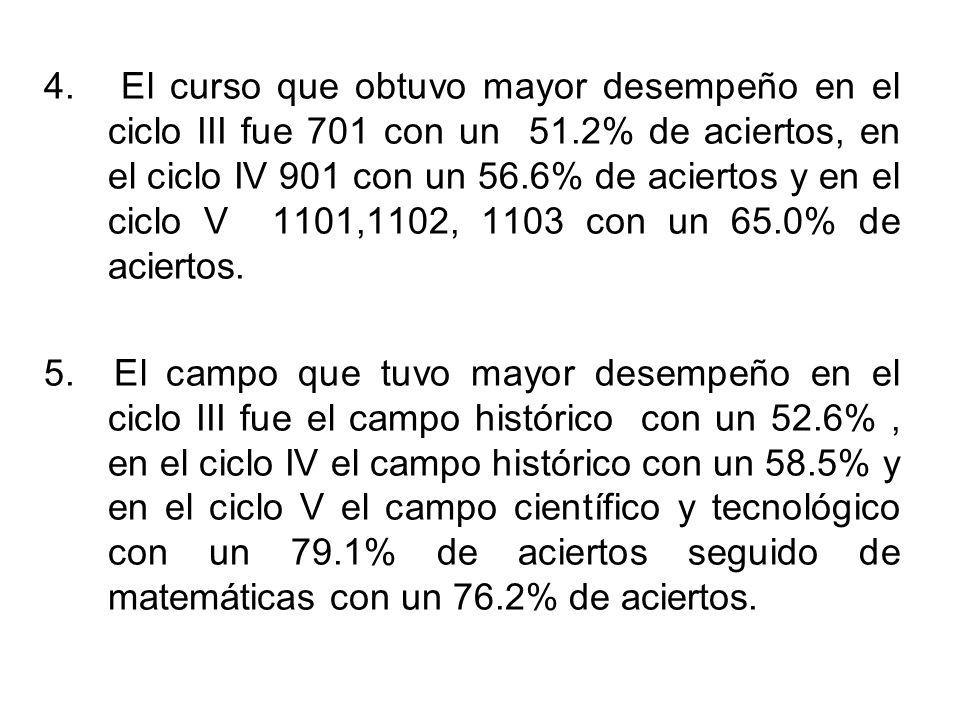 CONCLUSIONES 1.El desempeño general de aciertos en el ciclo III fue de 48.59%, ubicándose los 6 cursos entre un rango de 46.90% y 51.20%.