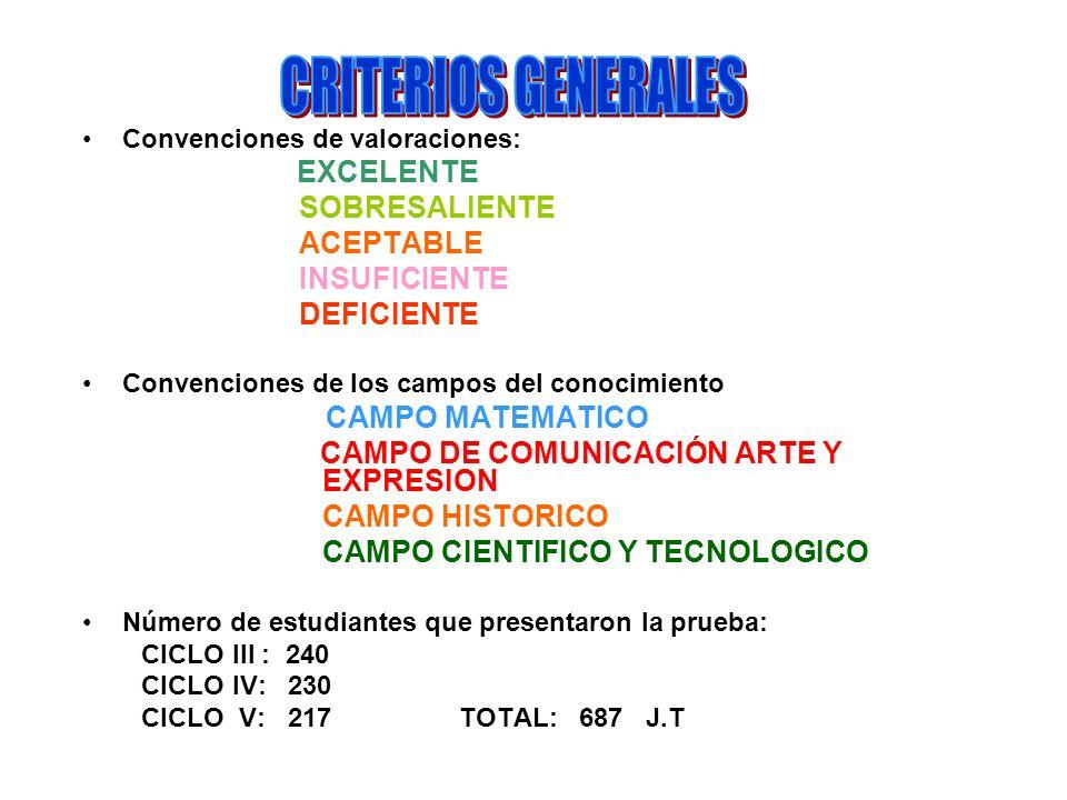 Convenciones de valoraciones: EXCELENTE SOBRESALIENTE ACEPTABLE INSUFICIENTE DEFICIENTE Convenciones de los campos del conocimiento CAMPO MATEMATICO CAMPO DE COMUNICACIÓN ARTE Y EXPRESION CAMPO HISTORICO CAMPO CIENTIFICO Y TECNOLOGICO Número de estudiantes que presentaron la prueba: CICLO III : 240 CICLO IV: 230 CICLO V: 217 TOTAL: 687 J.T