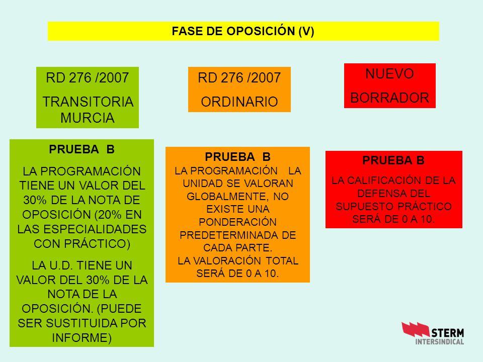 LA CALIFICACIÓN DE LA FASE DE OPOSICIÓN ES LA SUMA PONDERADA DE LAS PUNTUACIONES OBTENIDAS: TEMA + PRÁCTICO 50% SUPUESTO 50% RD 276 /2007 ORDINARIO NUEVO BORRADOR FASE DE OPOSICIÓN (VI) RD 276 /2007 TRANSITORIA MURCIA LA CALIFICACIÓN DE LA FASE DE OPOSICIÓN ES LA SUMA PONDERADA DE LAS PUNTUACIONES OBTENIDAS: TEMA 40% PRÁCTICO 10% PROGRAMACIÓN 30 % (O 20% SI HAY PRÁCTICO) U.D.