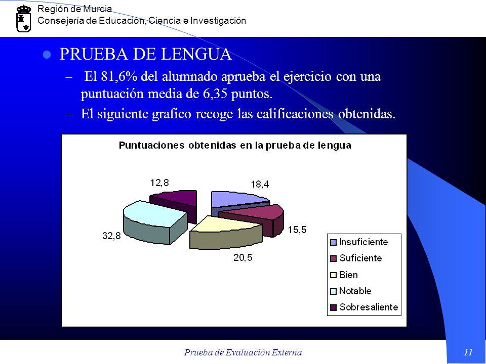 Región de Murcia Consejería de Educación, Ciencia e Investigación Prueba de Evaluación Externa11 PRUEBA DE LENGUA – El 81,6% del alumnado aprueba el e