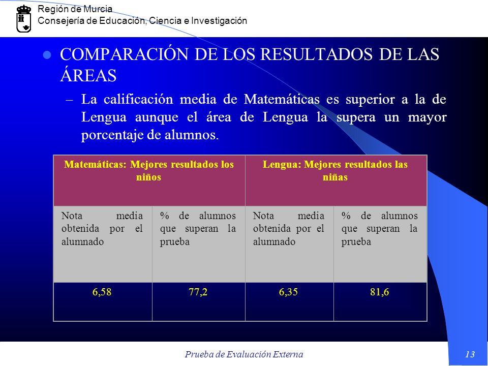 Región de Murcia Consejería de Educación, Ciencia e Investigación Prueba de Evaluación Externa13 COMPARACIÓN DE LOS RESULTADOS DE LAS ÁREAS – La calif