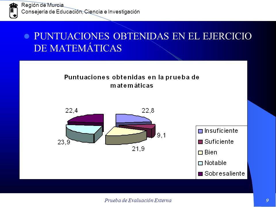 Región de Murcia Consejería de Educación, Ciencia e Investigación Prueba de Evaluación Externa9 P UNTUACIONES OBTENIDAS EN EL EJERCICIO DE MATEMÁTICAS