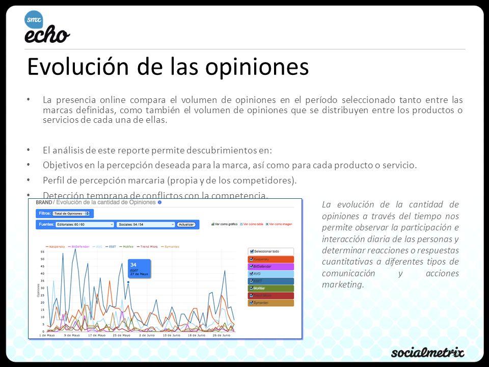 12 Evolución de las opiniones La presencia online compara el volumen de opiniones en el período seleccionado tanto entre las marcas definidas, como también el volumen de opiniones que se distribuyen entre los productos o servicios de cada una de ellas.