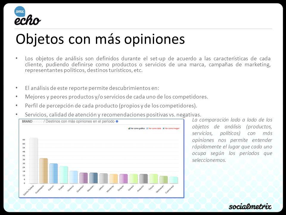 13 Objetos con más opiniones Los objetos de análisis son definidos durante el set-up de acuerdo a las características de cada cliente, pudiendo defini