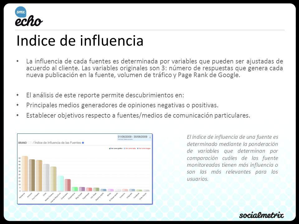 17 Indice de influencia La influencia de cada fuentes es determinada por variables que pueden ser ajustadas de acuerdo al cliente.