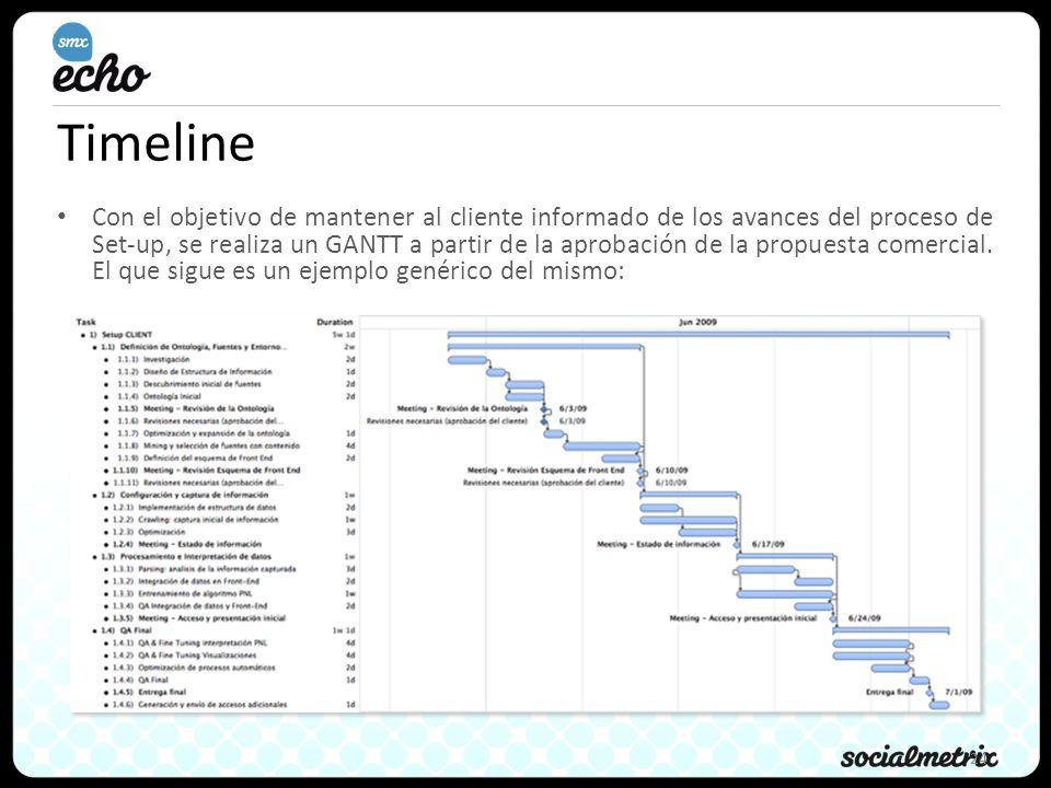 24 Timeline Con el objetivo de mantener al cliente informado de los avances del proceso de Set-up, se realiza un GANTT a partir de la aprobación de la propuesta comercial.