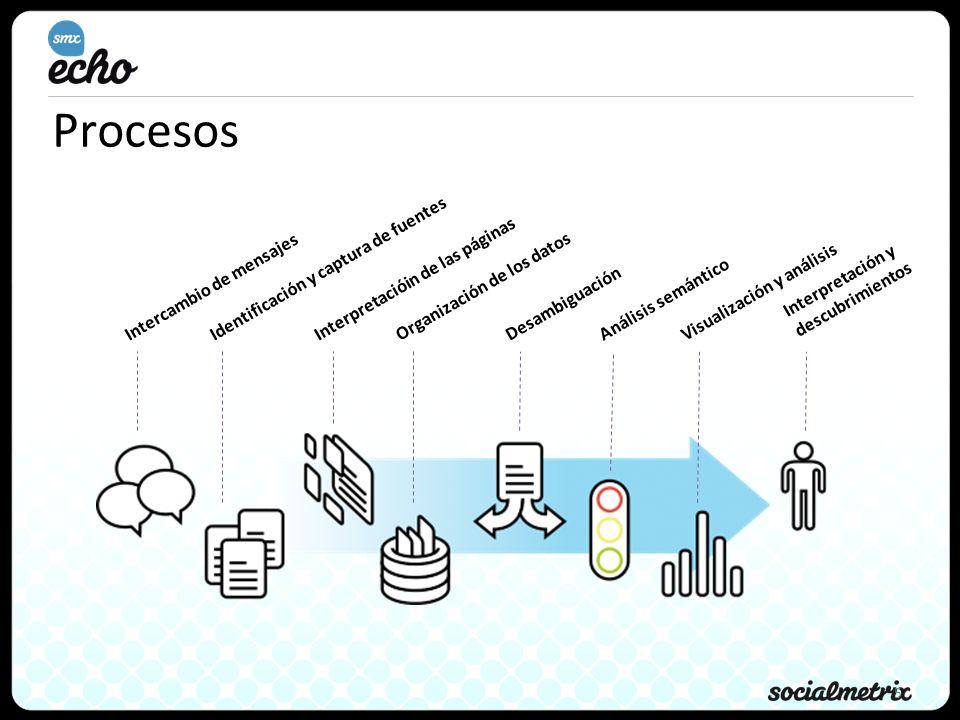 5 Procesos Intercambio de mensajes Identificación y captura de fuentes Interpretacióin de las páginasOrganización de los datosDesambiguaciónAnálisis semánticoVisualización y análisis Interpretación y descubrimientos