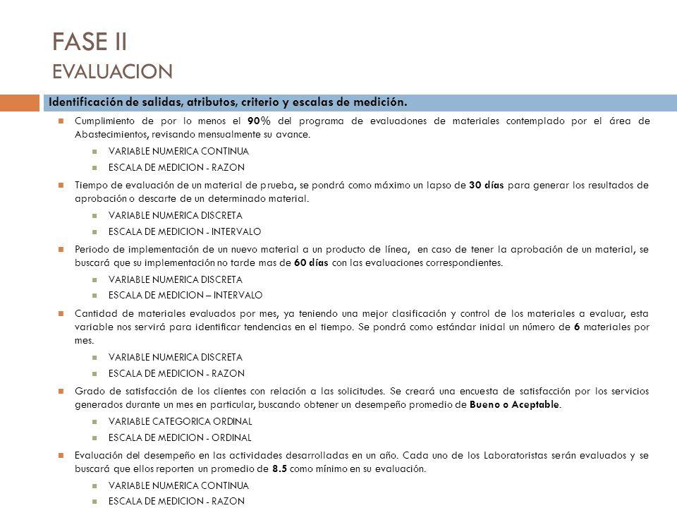 FASE II EVALUACION Identificación de salidas, atributos, criterio y escalas de medición. Cumplimiento de por lo menos el 90% del programa de evaluacio