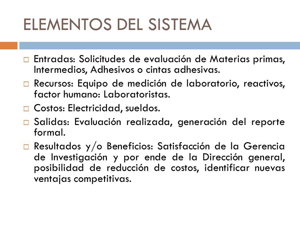 ELEMENTOS DEL SISTEMA Entradas: Solicitudes de evaluación de Materias primas, Intermedios, Adhesivos o cintas adhesivas. Recursos: Equipo de medición