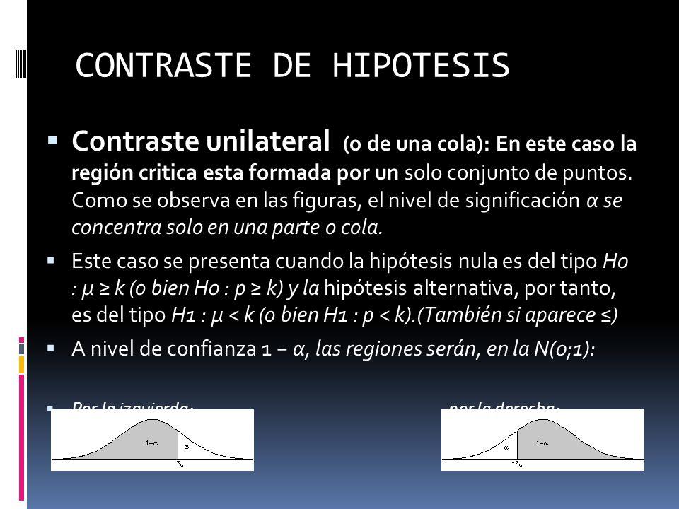 CONTRASTE DE HIPOTESIS Contraste unilateral (o de una cola): En este caso la región critica esta formada por un solo conjunto de puntos. Como se obser