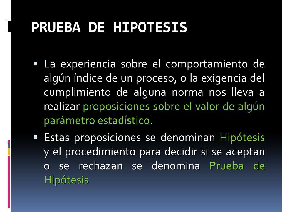 PRUEBA DE HIPOTESIS La experiencia sobre el comportamiento de algún índice de un proceso, o la exigencia del cumplimiento de alguna norma nos lleva a