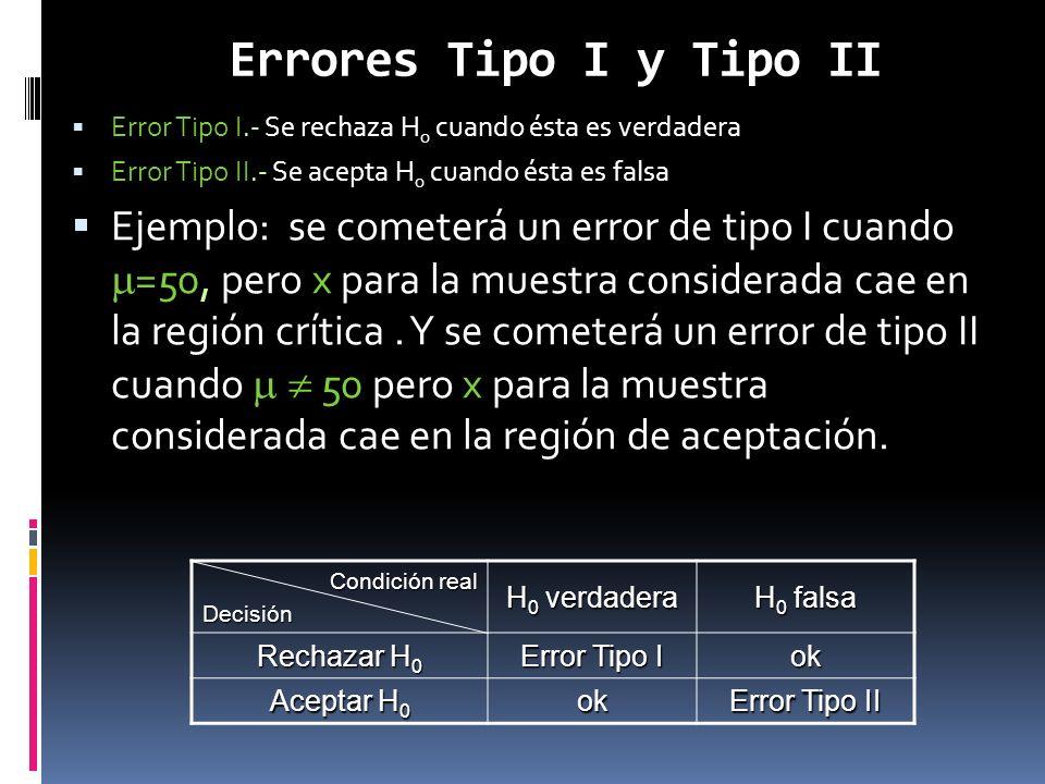 Errores Tipo I y Tipo II Error Tipo I.- Se rechaza H 0 cuando ésta es verdadera Error Tipo I.- Se rechaza H 0 cuando ésta es verdadera Error Tipo II.-