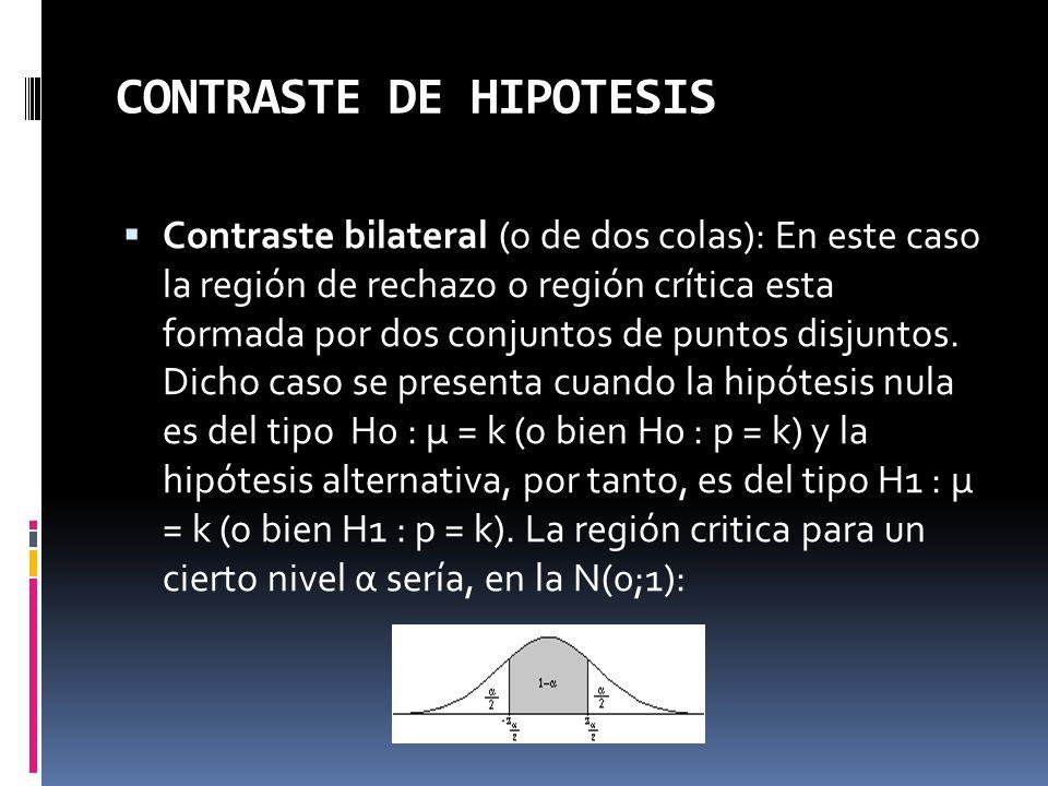 CONTRASTE DE HIPOTESIS Contraste bilateral (o de dos colas): En este caso la región de rechazo o región crítica esta formada por dos conjuntos de punt