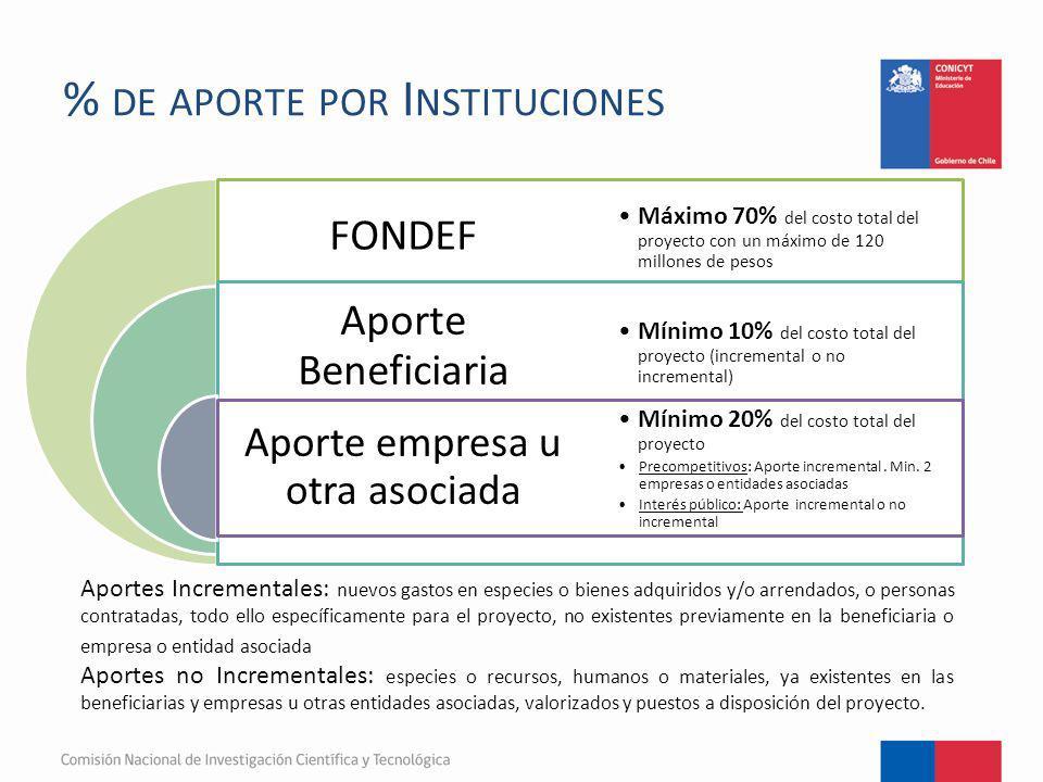 % DE APORTE POR I NSTITUCIONES FONDEF Aporte Beneficiaria Aporte empresa u otra asociada Máximo 70% del costo total del proyecto con un máximo de 120