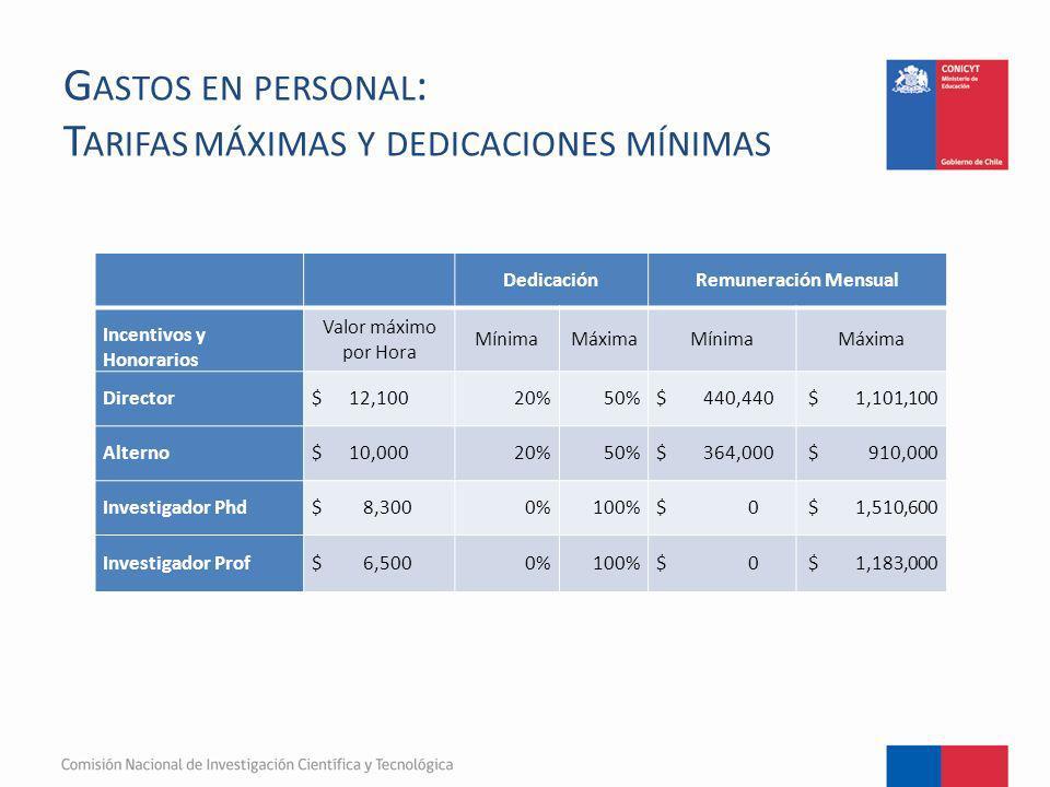 G ASTOS EN PERSONAL : T ARIFAS MÁXIMAS Y DEDICACIONES MÍNIMAS DedicaciónRemuneración Mensual Incentivos y Honorarios Valor máximo por Hora MínimaMáxim
